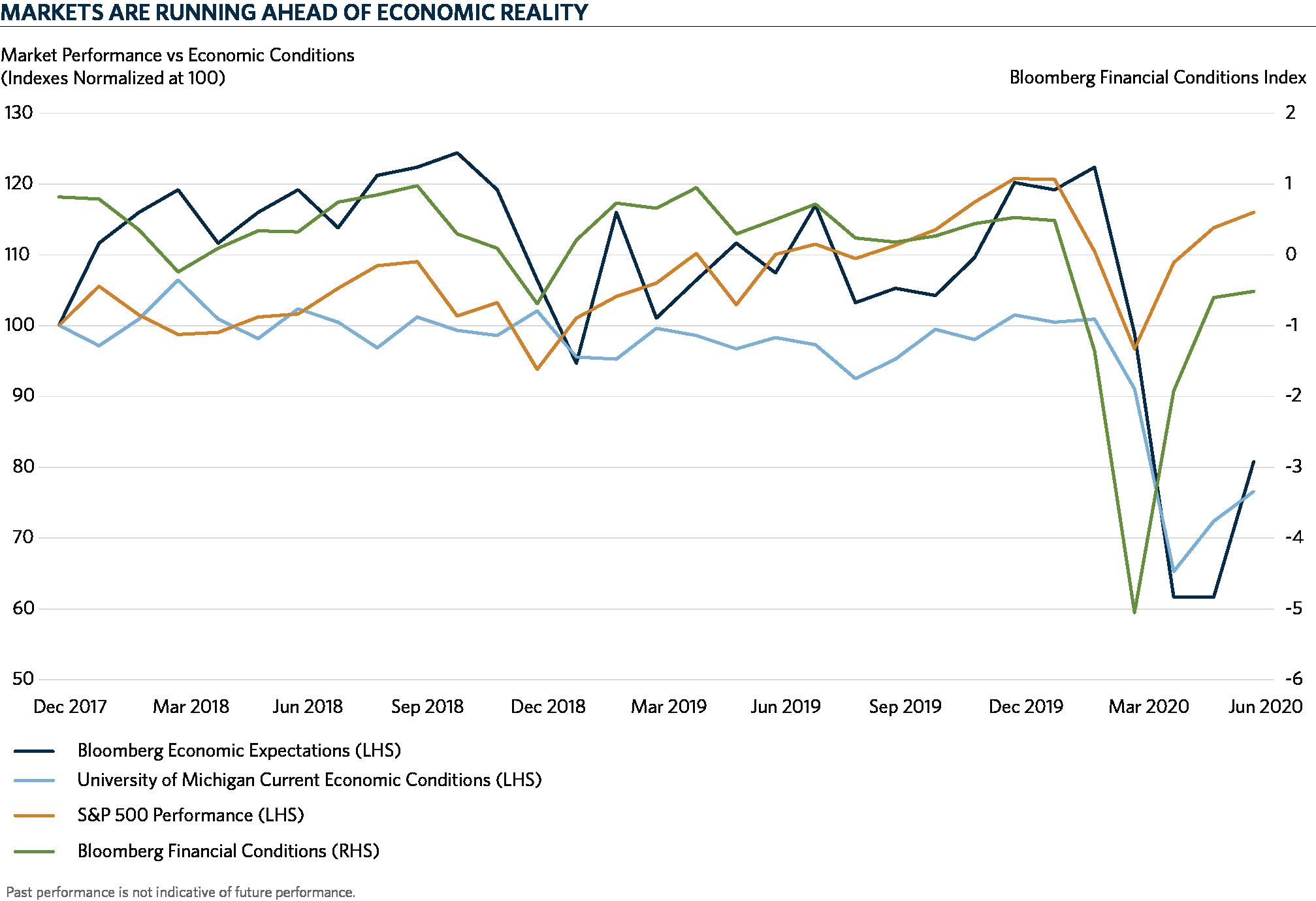 COM - Markets vs Economic Conditions