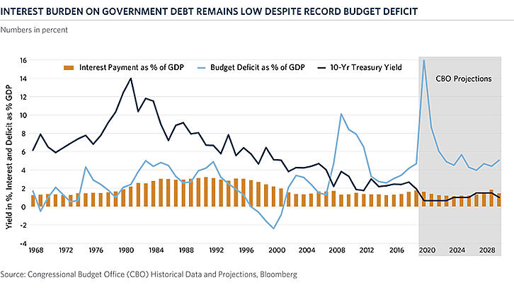 Chart of the Month | Net Interest as Percent GDP and Budget Deficit