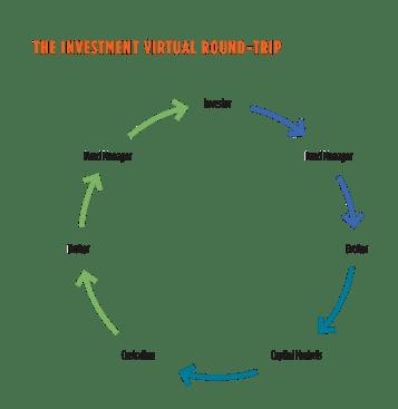 InsightSpr14_InvestmentRoundTrip