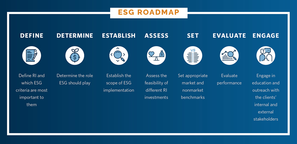 ESG-Roadmap