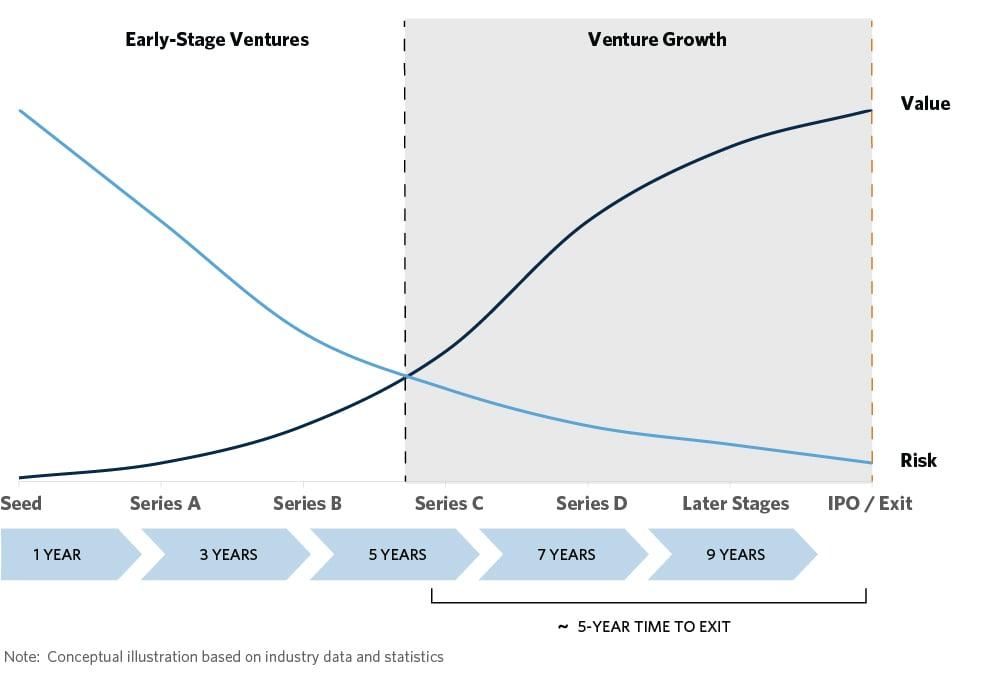 img-chart-vc-illustrative-risk-return-perspective
