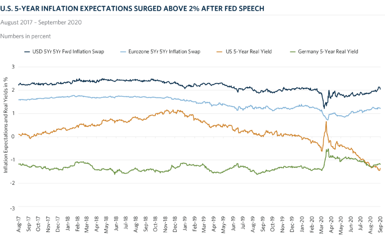 img-com-Chart-of-the-Month-Inflation-Expectations-Surge