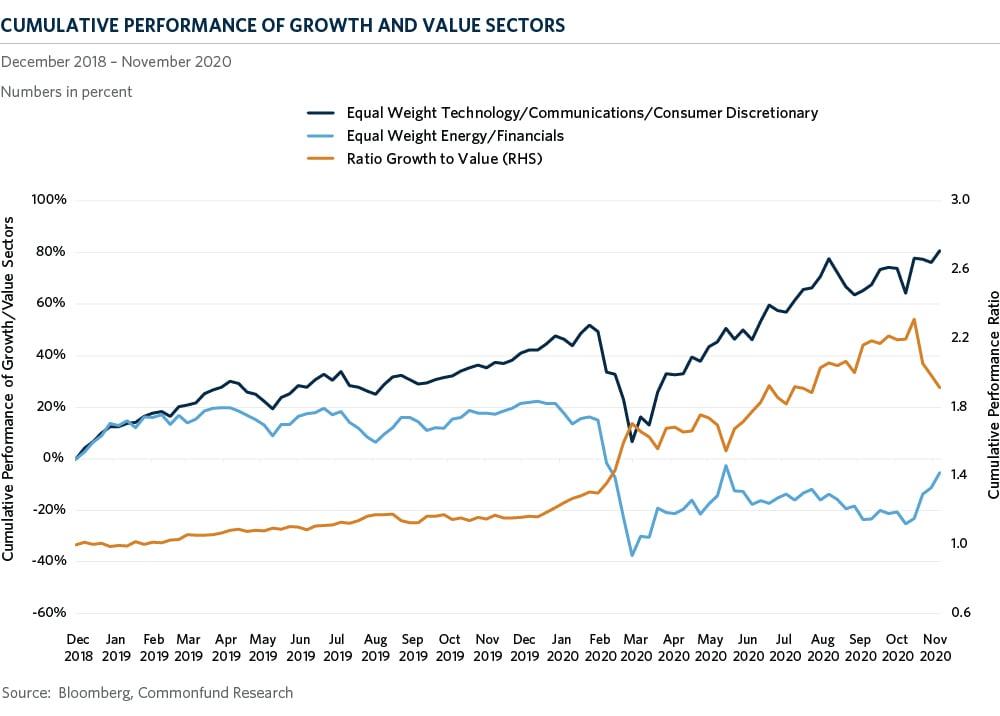 img-com-cumulative-performance-growth-value-sectors