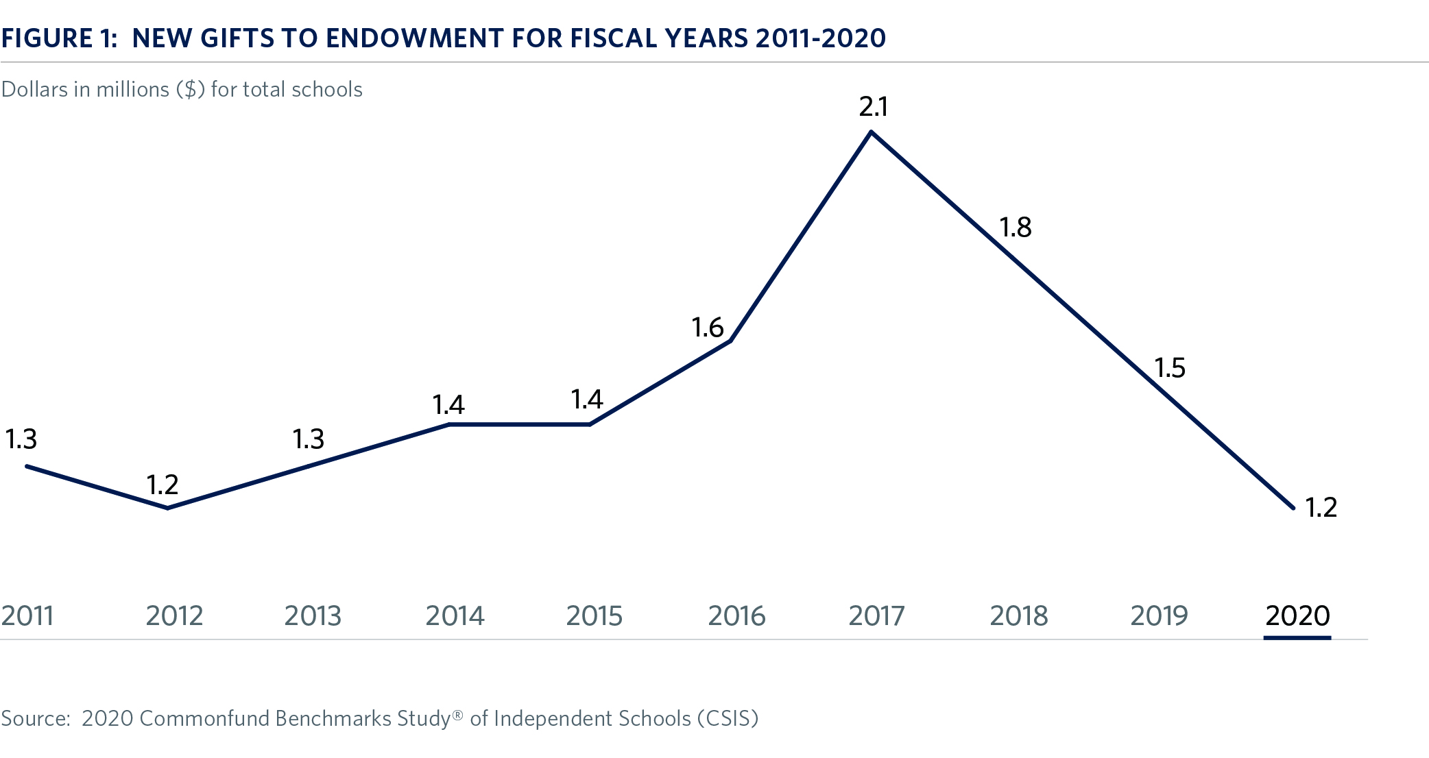 img-figure-1-new-gifts-endowment-fy2011-2020